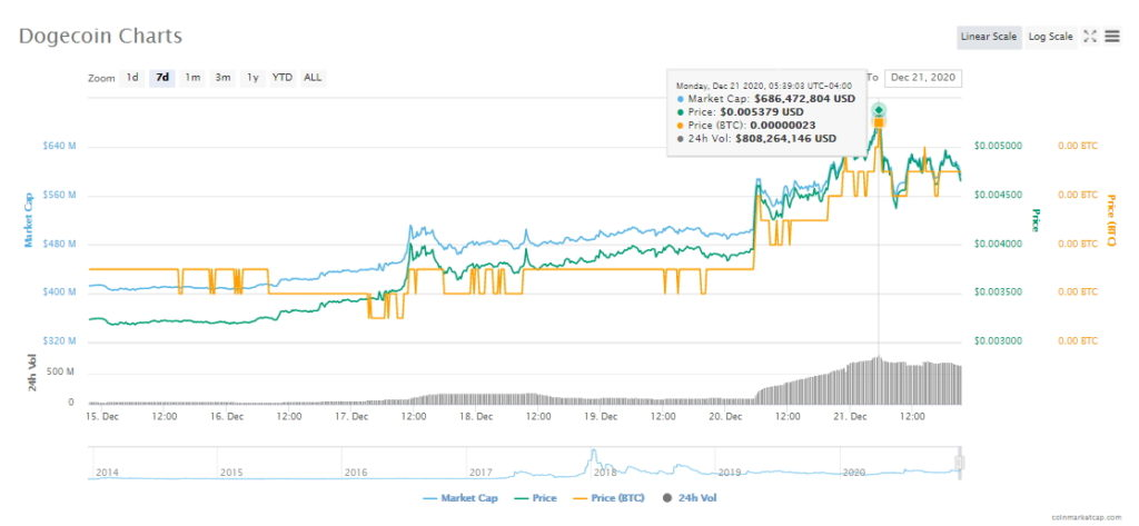 Dogecoin price the last 7 days. Source CoinMarketCap